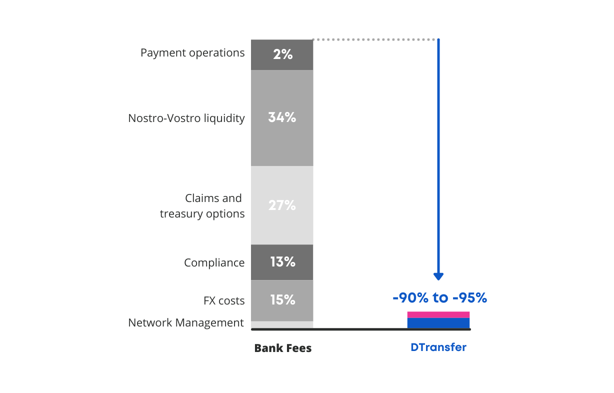 Bank fees for international payments